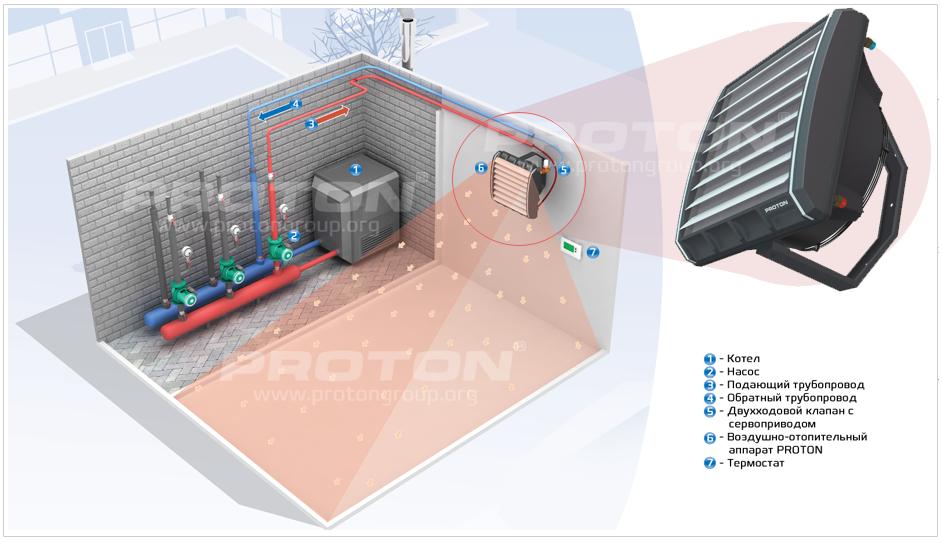 Водяные тепловентиляторы: виды, характеристики, обзор лучших моделей, цена