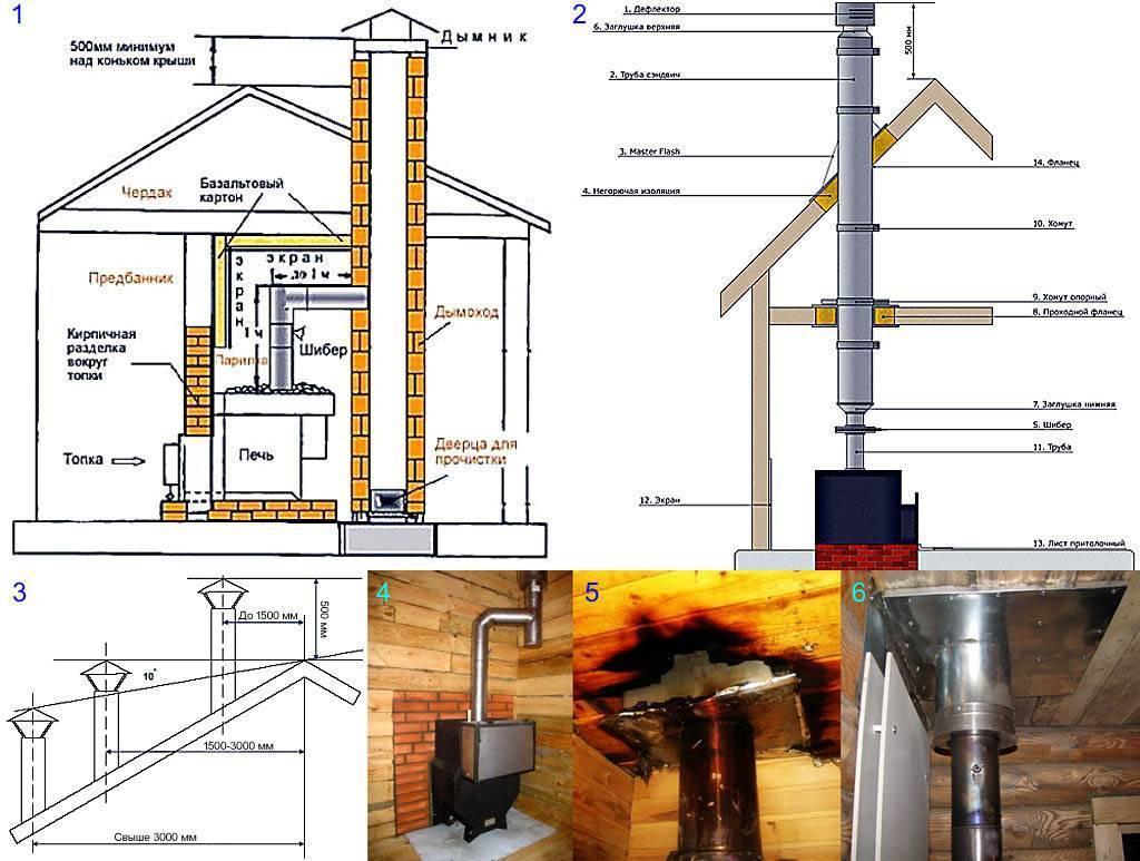 Как сделать дымоход для камина - особенности установки, технология монтажа, как подобрать диаметр и сечение, при необходимости сделать чистку конструкции, смотрите фотографии +видео