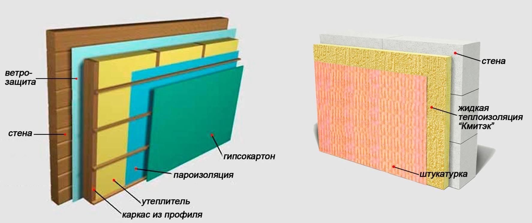 Жидкая теплоизоляция — выбор материала для утепления изнутри и снаружи