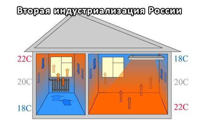 Как выбрать инфракрасный обогреватель, или как завести персональное солнце у себя дома