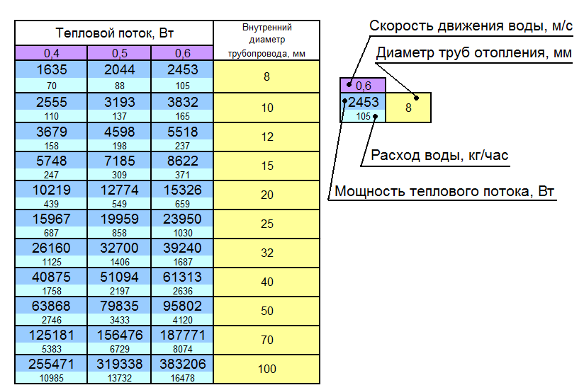 Методика расчета тепловой энергии на отопление