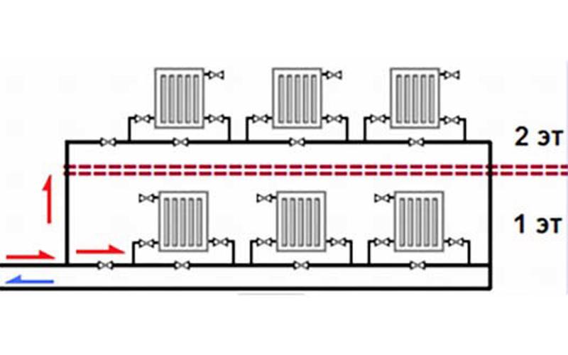 Все о системе отопления «ленинградка»