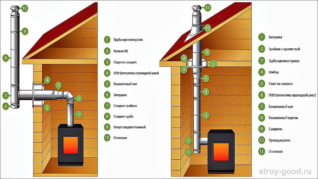 Дымоход для камина: устройство