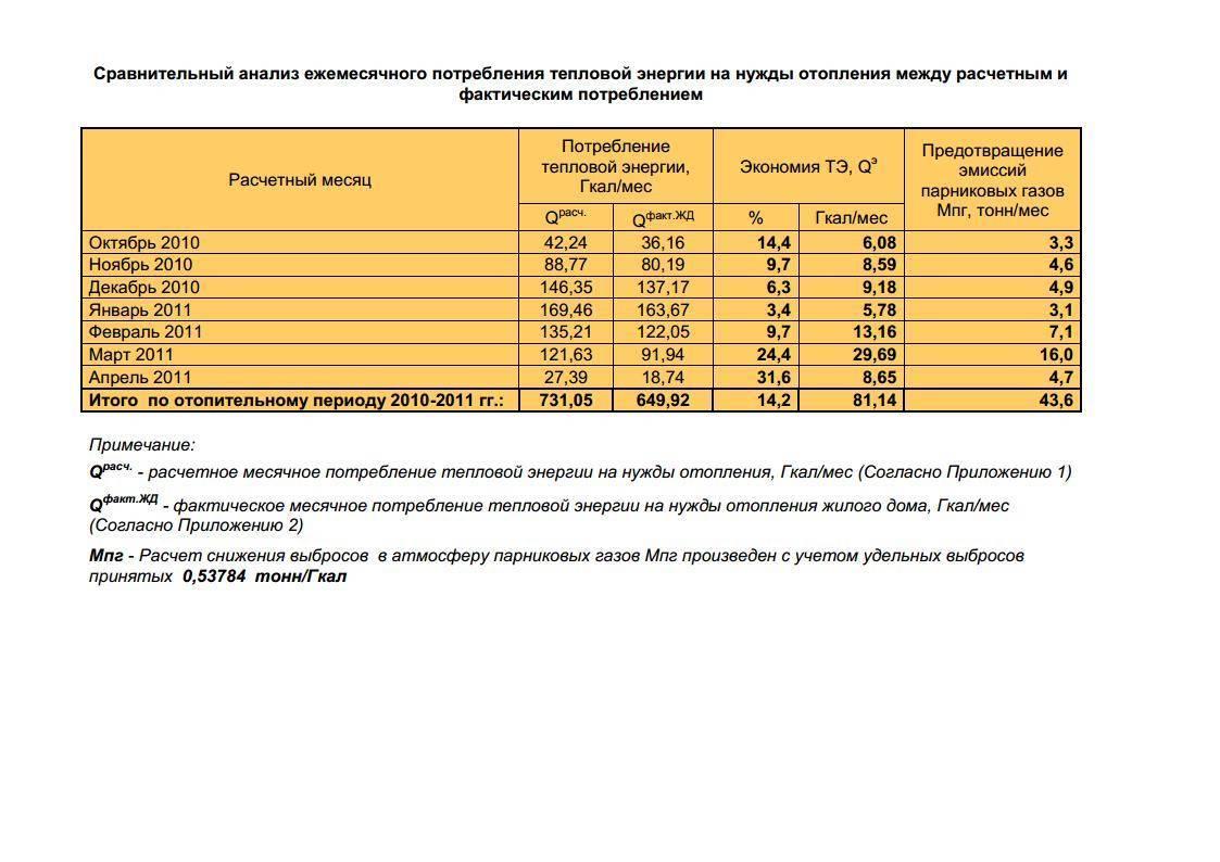 Расчет тепла на отопление помещения формула - всё об отоплении и кондиционировании
