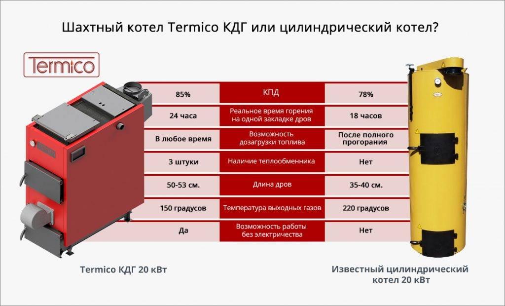 Принцип работы котлов длительного горения - znayteplo.ru