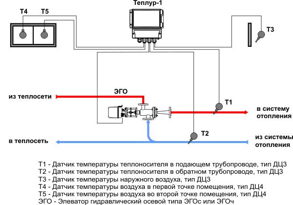 Централизованное отопление это привычно: подключение к центральному отоплению, температура и давление в системе, как отказаться и отключиться, фото и видео материалы