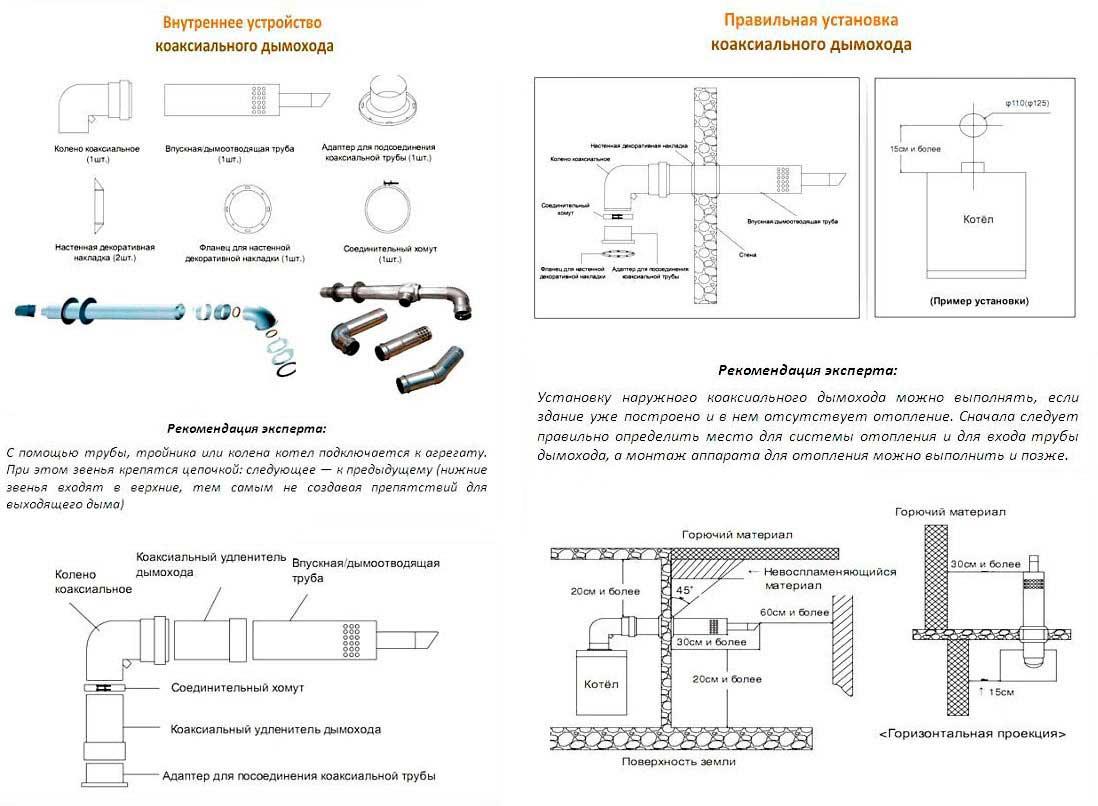 Газовые котлы наружного размещения: нормы и правила установки уличного оборудования
