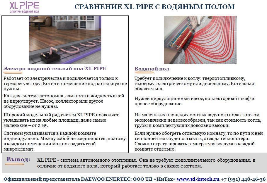 Электрический теплый пол под линолеум: преимущества системы и руководство по монтажу