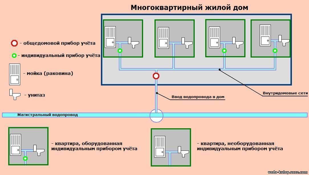Установка одпу: что это такое и кто за это платит? общедомовые приборы учета :: syl.ru