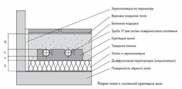 Пошаговая инструкция по сооружению полов по грунту в ленточном фундаменте