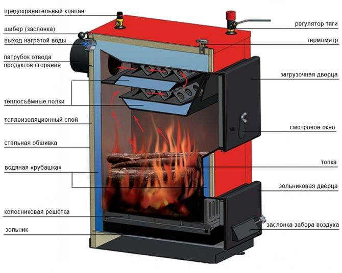 Выбираем твердотопливный котел термофор серии прагматик или ташкент