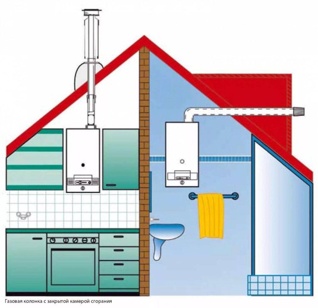 Котельная в частном доме: обязательные требования и нормы
