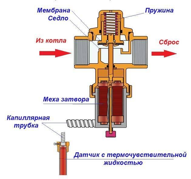 Предназначение перепускного клапана системы отопления