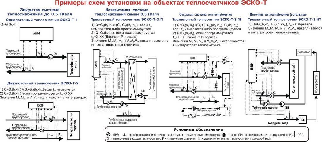 Тепловой счетчик на многоквартирный дом принцип работы - всё об отоплении и кондиционировании