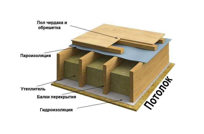Утепление перекрытий по деревянным балкам: технология межэтажного утепления своими руками