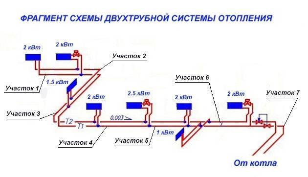 Как выбрать диаметр труб для отопления