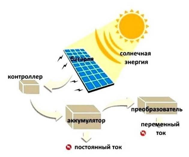 Солнечные батареи для дома: сколько нужно, расчет мощности электроэнергии, сколько дает энергии система, как установить, установка