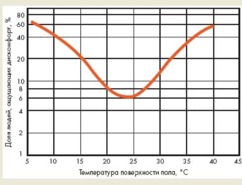 Как выбрать самый экономичный теплый пол, какая должна быть температура теплоносителя, как обустроить максимальную эффективность системы обогрева, фотографии и видео