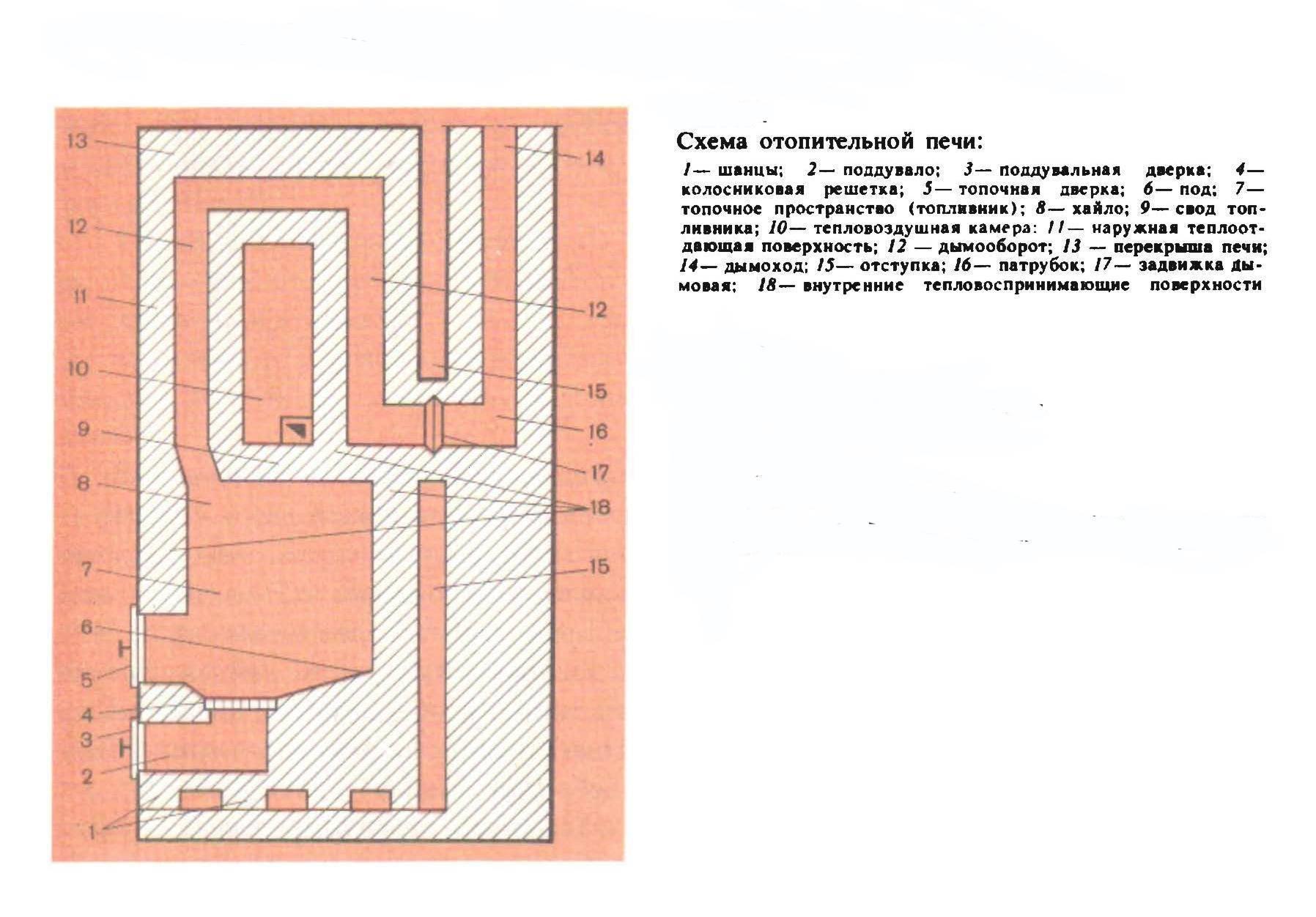 Печь из кирпича своими руками: чертежи и фото, пошаговая инструкция, видео