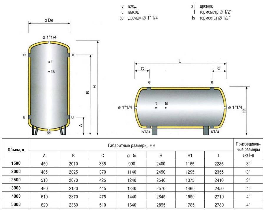 Теплоаккумулятор для котлов отопления: виды теплонакопителей, принцип работы, расчет буферной емкости и схема подключения