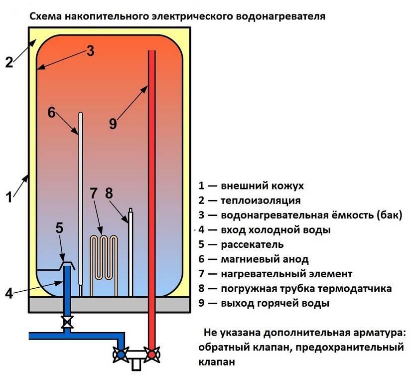 Принцип работы и выбора бойлера косвенного нагрева