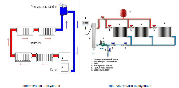 Система отопления в частном доме: типы и принципы работы