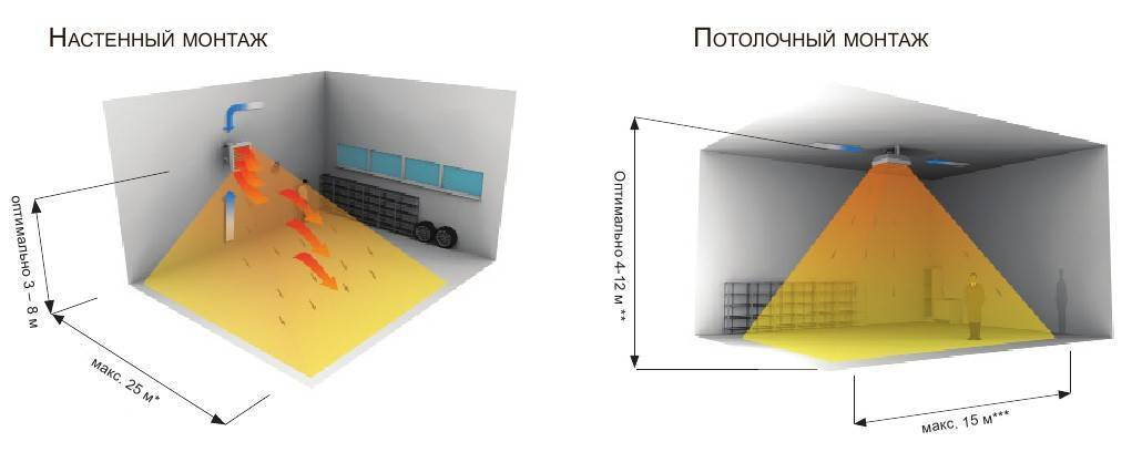 Водяные тепловентиляторы: обзор моделей от ведущих производителей. возможно ли сделать водяной тепловентилятор своими руками?