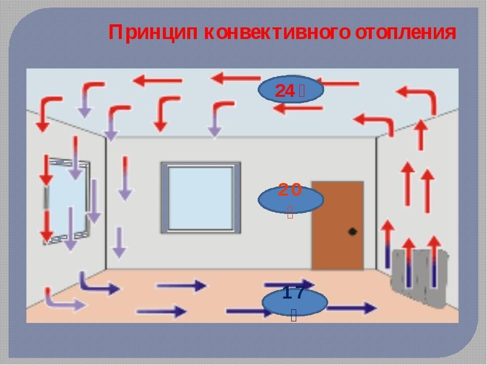 Все о конвекторах для частного дома