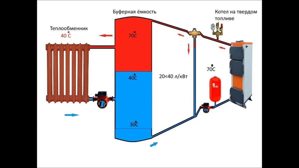 Как подобрать теплоаккумулятор для котлов отопления – принцип работы, преимущества использования