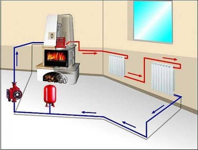 Какое отопление самое экономичное или чем выгоднее отопить частный дом?