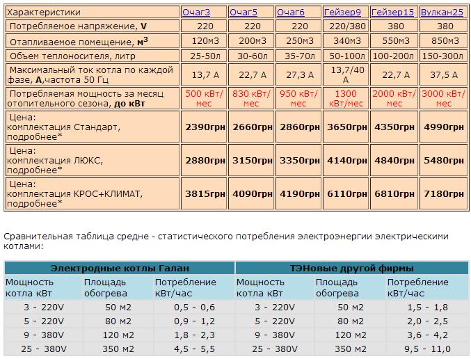 Электрический котел: расход электроэнергии - экономичные расчеты