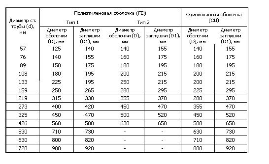 Инструкция по монтажу теплоизоляционных скорлуп на трубу