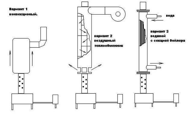 Как сделать котел на отработанном масле
