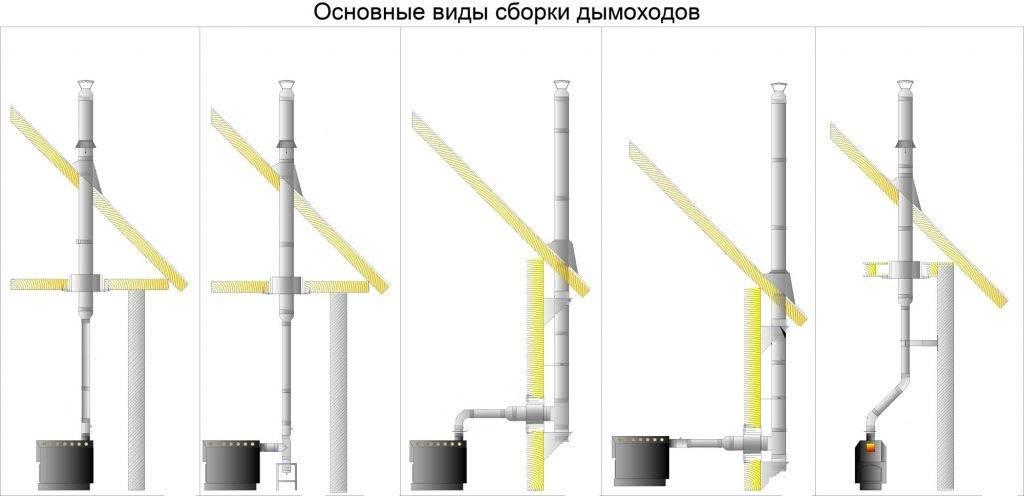 Дымоход для газового котла в частном доме и вытяжная труба дымоход для газового котла в частном доме и вытяжная труба