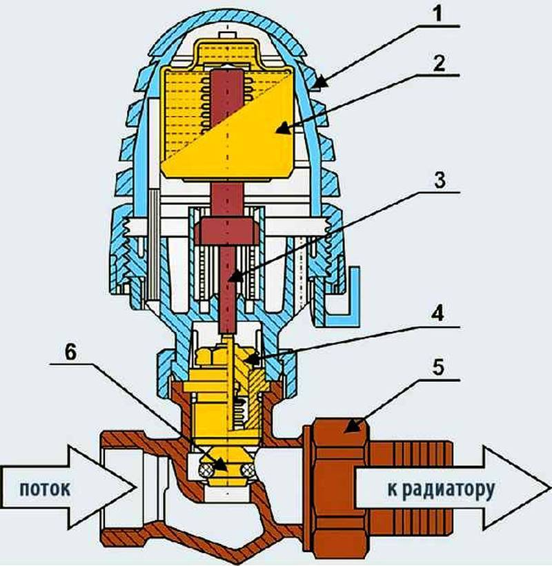 Термоголовка для радиатора отопления: выбор и монтаж