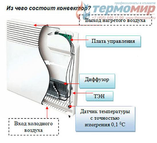 Конвектор электрический: что это такое, принцип работы, как выбрать, какой лучше, рейтинг