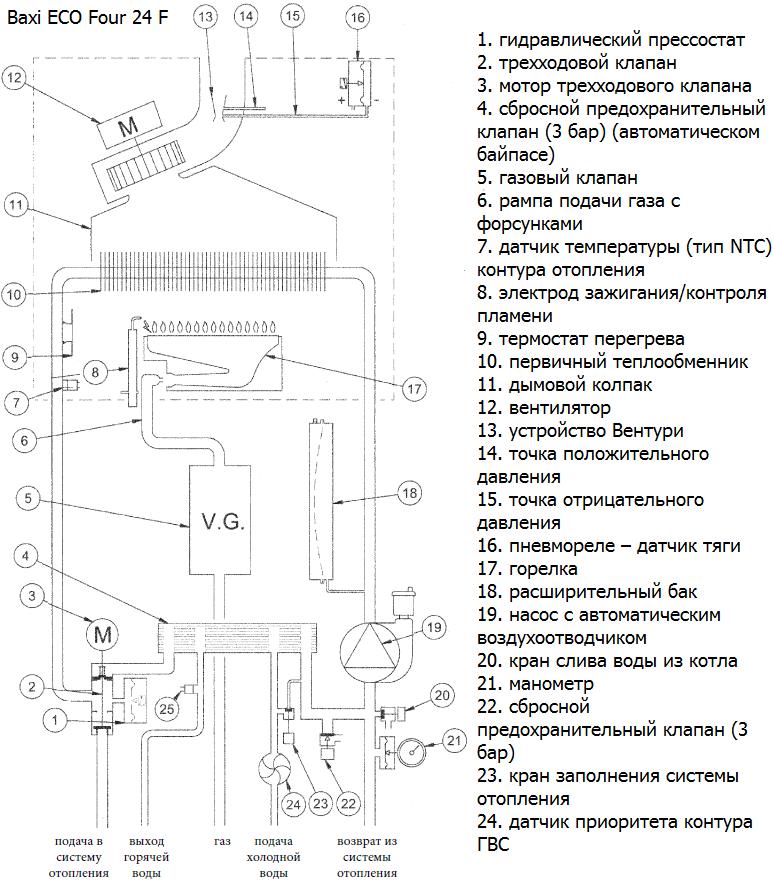 Котел baxi eco four 24 f: инструкция, неисправности, технические характеристики, ошибки