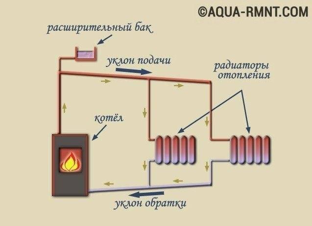 Расчет гравитационной системы отопления частного дома - схема