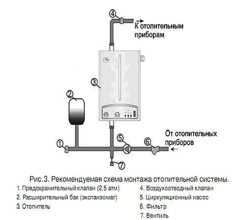Электрическое отопление в деревянном доме своими руками