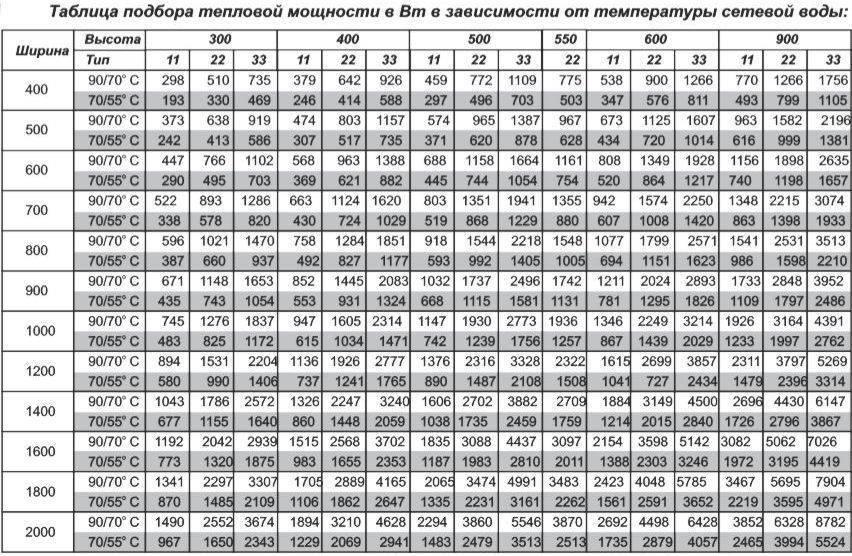 Расчет радиаторов отопления на квадратный метр: варианты - учебник сантехника