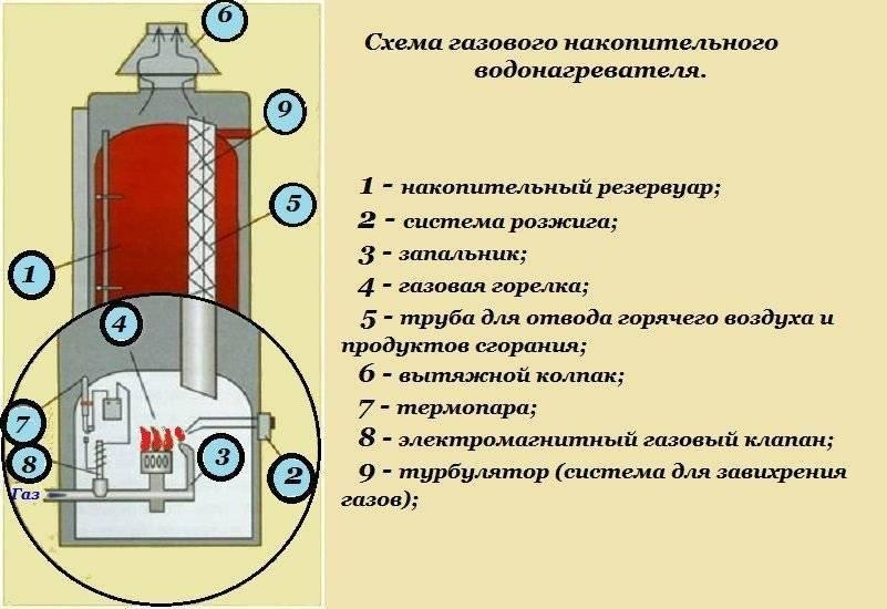Принцип работы бойлера, устройство и подключение водонагревателя
