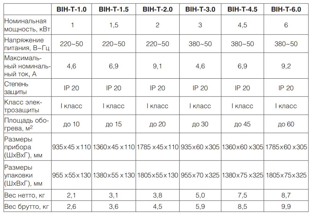 Как выбрать инфракрасный обогреватель: классификация, советы и популярные модели