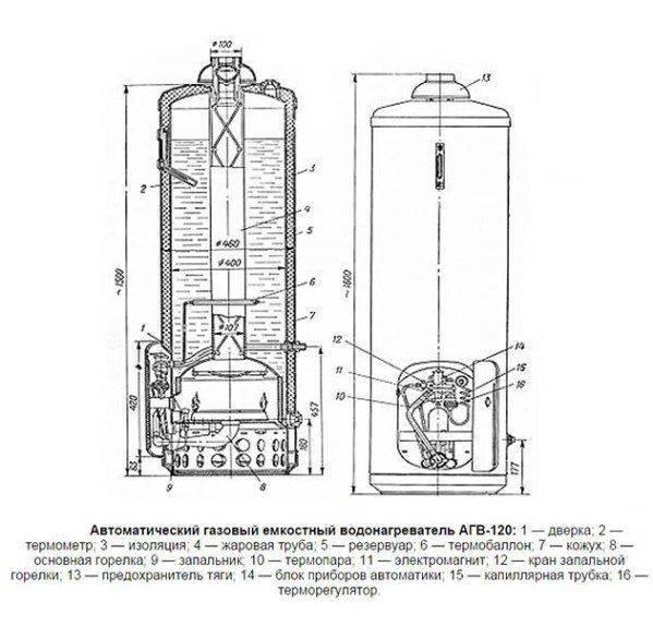 Какие бывают газовые котлы для отопления для частного дома – виды и преимущества