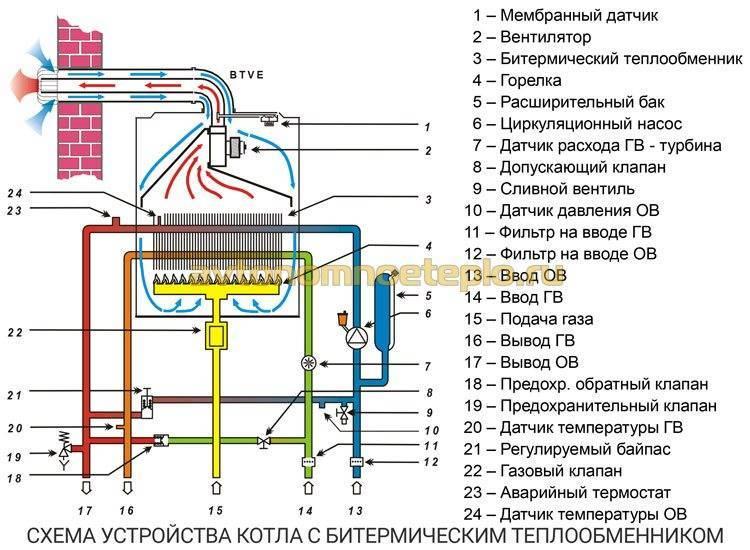 Принцип работы двухконтурного газового котла: классификация приборов
