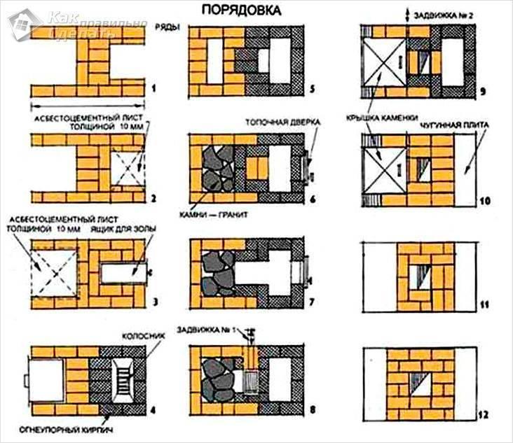 Печь кузнецова для бани своими руками: порядовка, инструкция, фото
