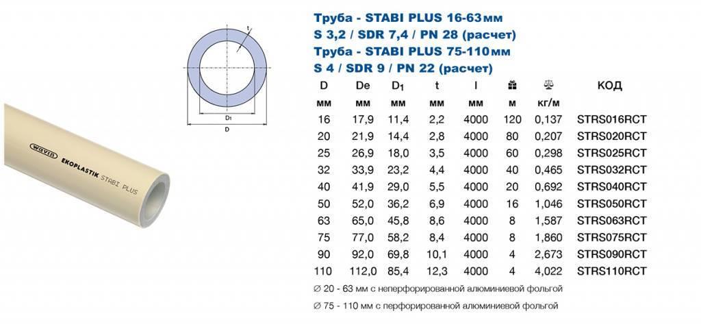 Трубы полипропиленовые для отопления: технические характеристики, маркировка, подбор, видео