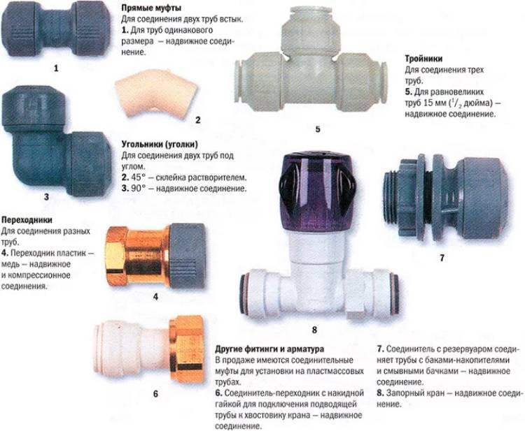 Фитинги для труб (38 фото): что это такое, надвижные варианты для пластиковых изделий, обзор нержавеющих изделий для водоснабжения, пресс-конструкции