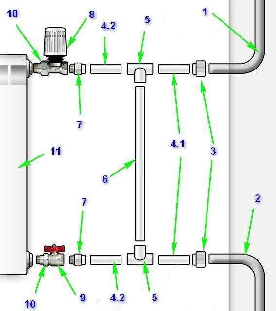 Подключение радиатора отопления к полипропиленовым трубам: инструменты, этапы