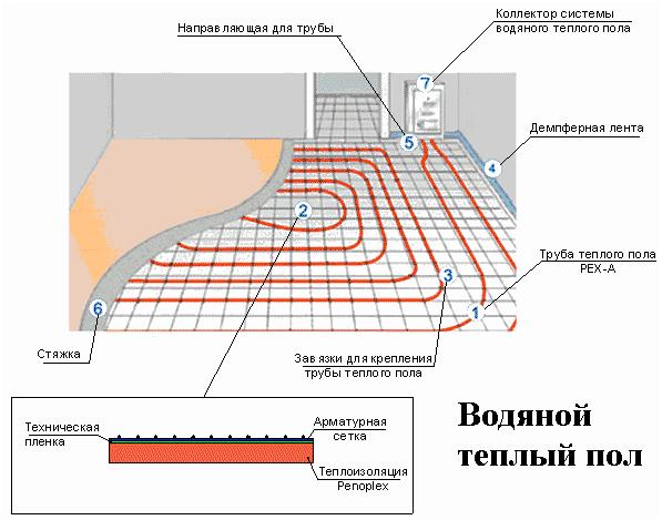 Как сделать теплый пол в доме по грунту