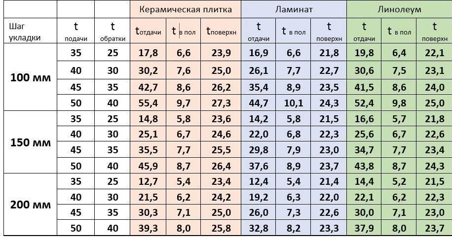 Калькулятор для расчёта тёплого пола и монтажа.